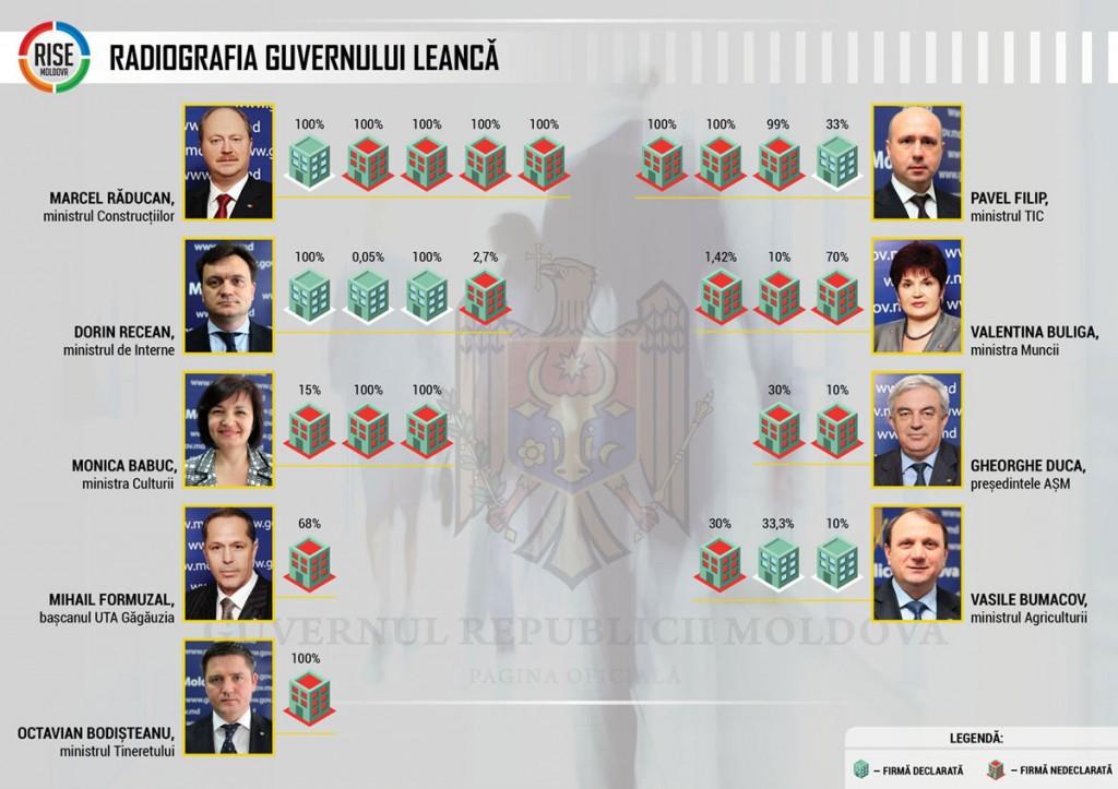 Grafic-firmele-ministrilor-web120