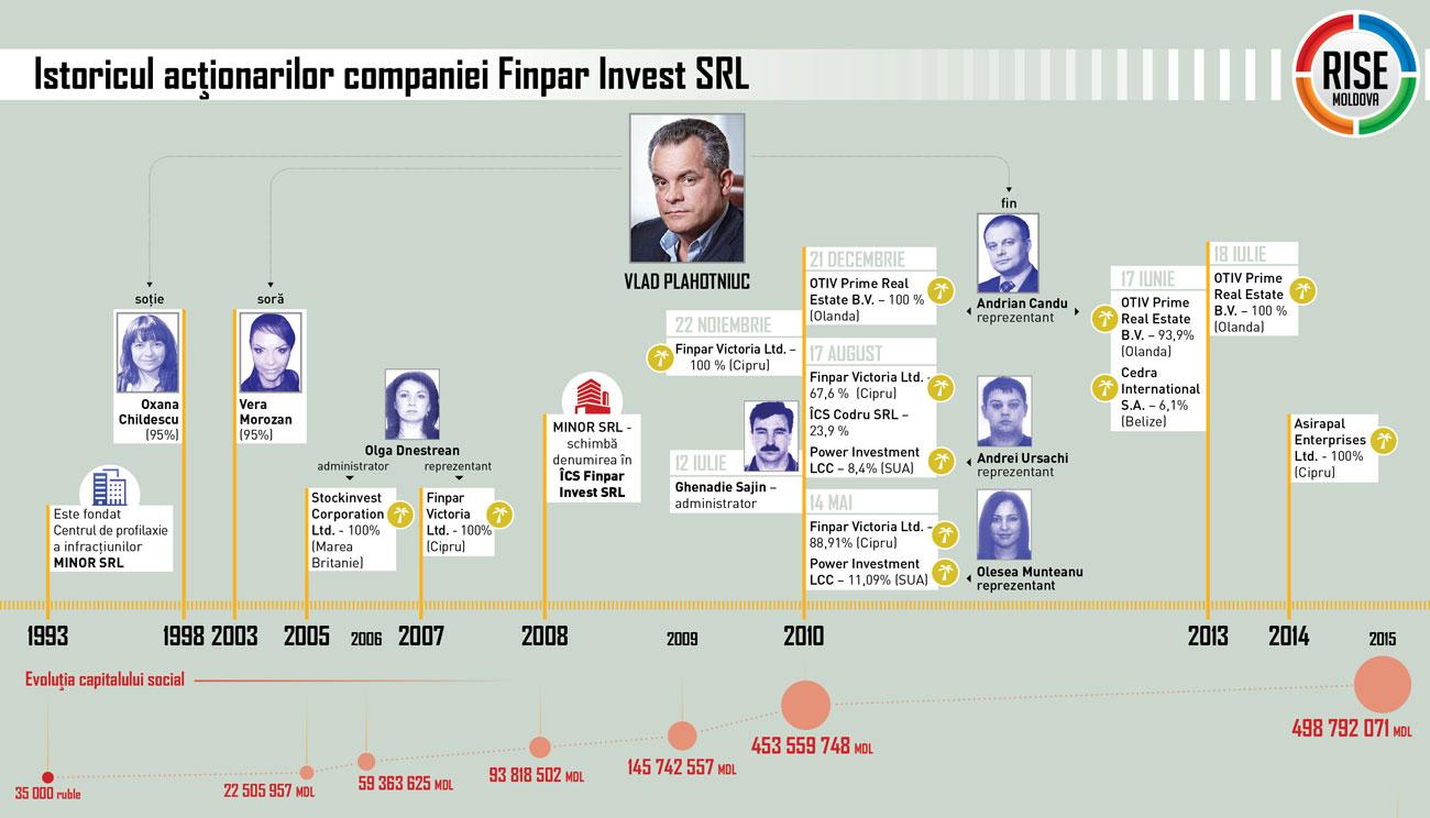 Istoric-Finpar-Invest-SRL---RISE-Moldova