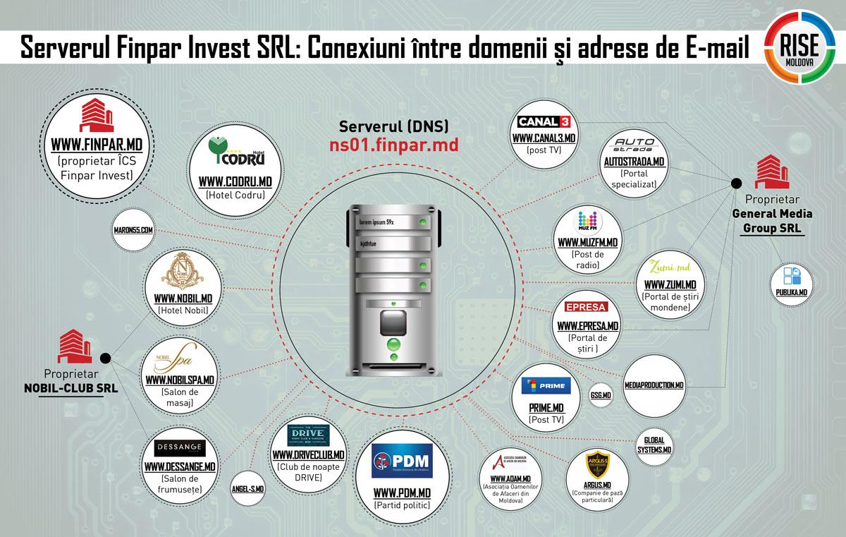 Image result for finpar invest