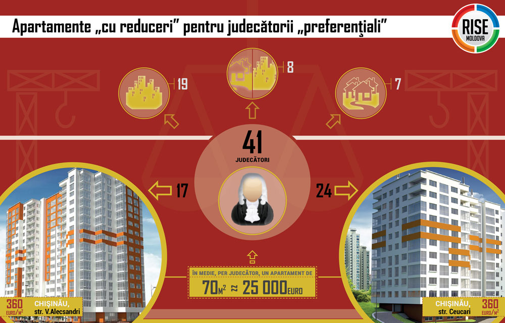 Grafic-Apartamente-pentru-judecatori