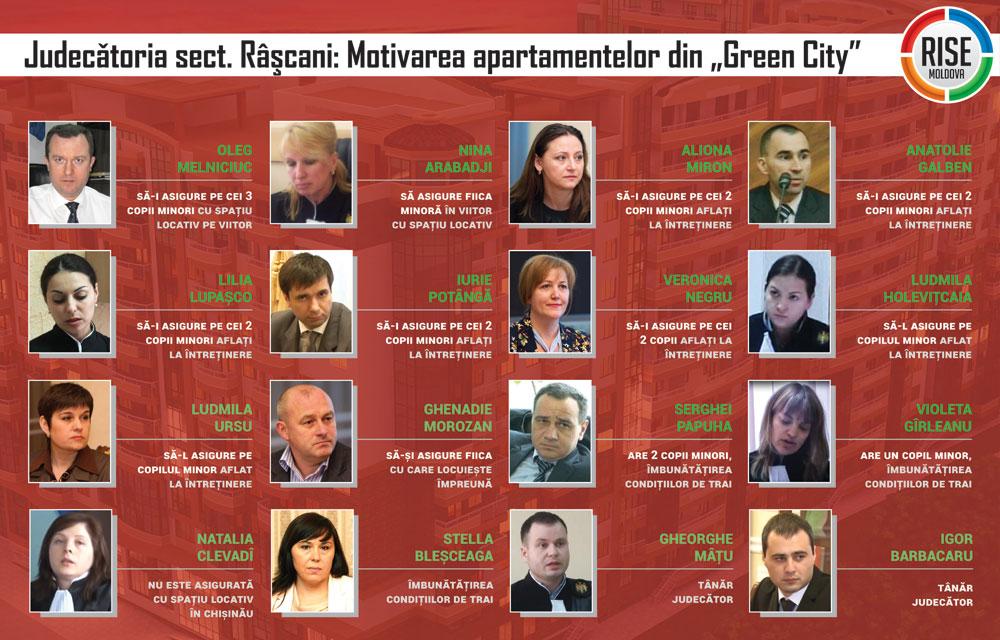 Grafic-Judecatoria-sect-Rascani