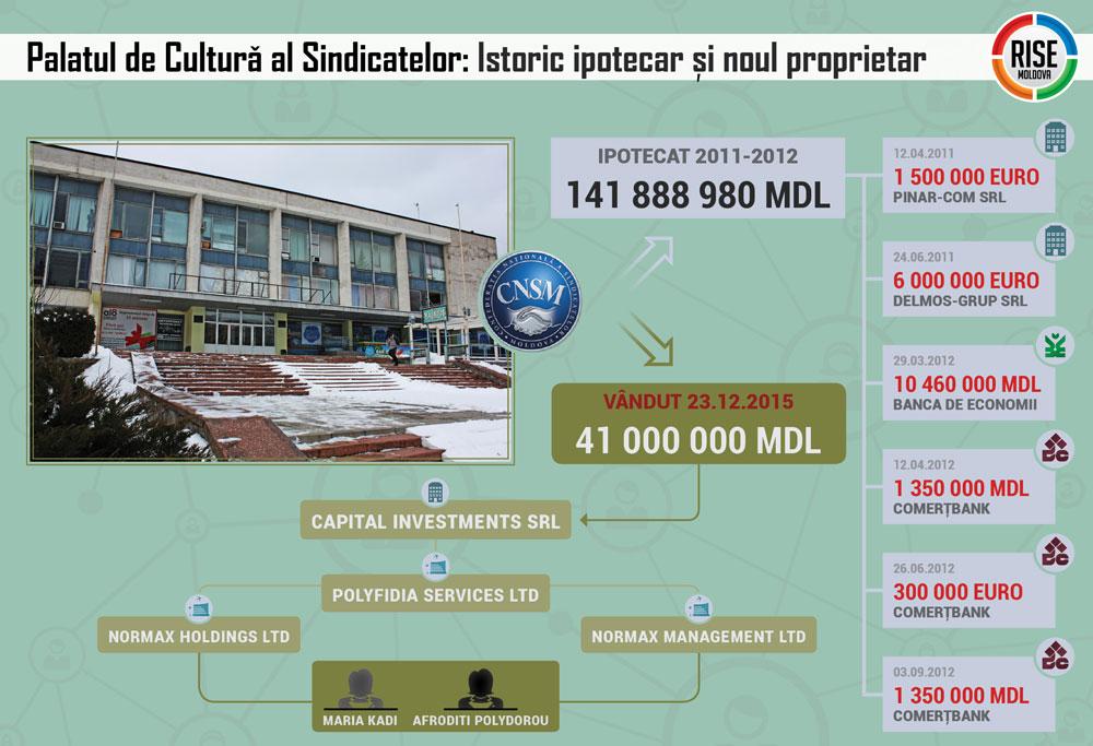 02-Grafic-Palatul-Sindicatelor-Istoric-Ipotecar-si-Noul-Proprietar
