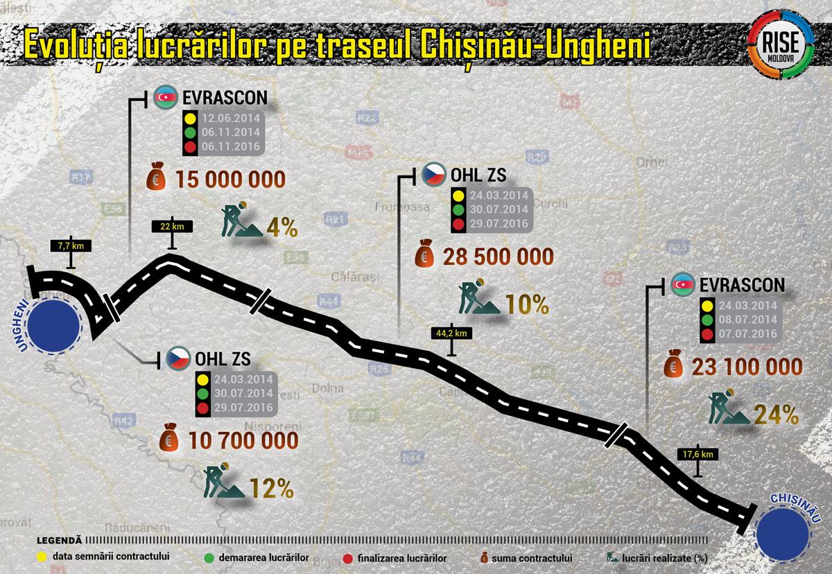 Grafic-Traseul-Chisinau-Ungheni