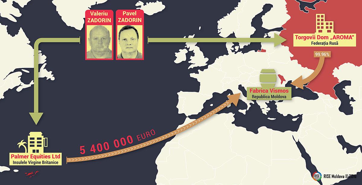 Grafic-Vismos-Credite-din-offshore