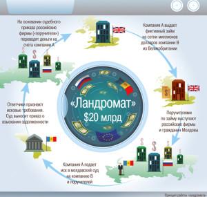 laundromat ru