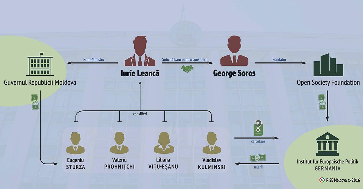 Grafic-Leanca-Soros-web