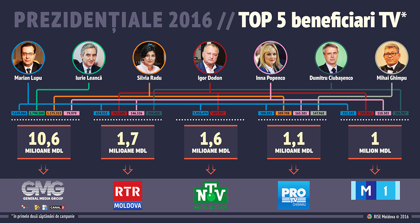 prezidentiale-2016-beneficiari-tv-rise-moldova