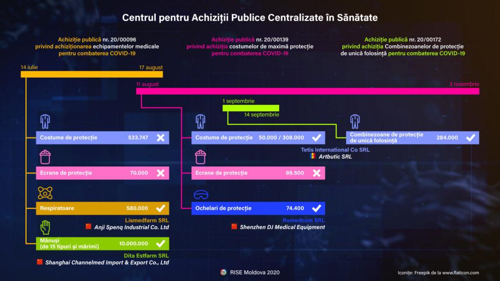 capcs-grafic-achizitii-covid-19