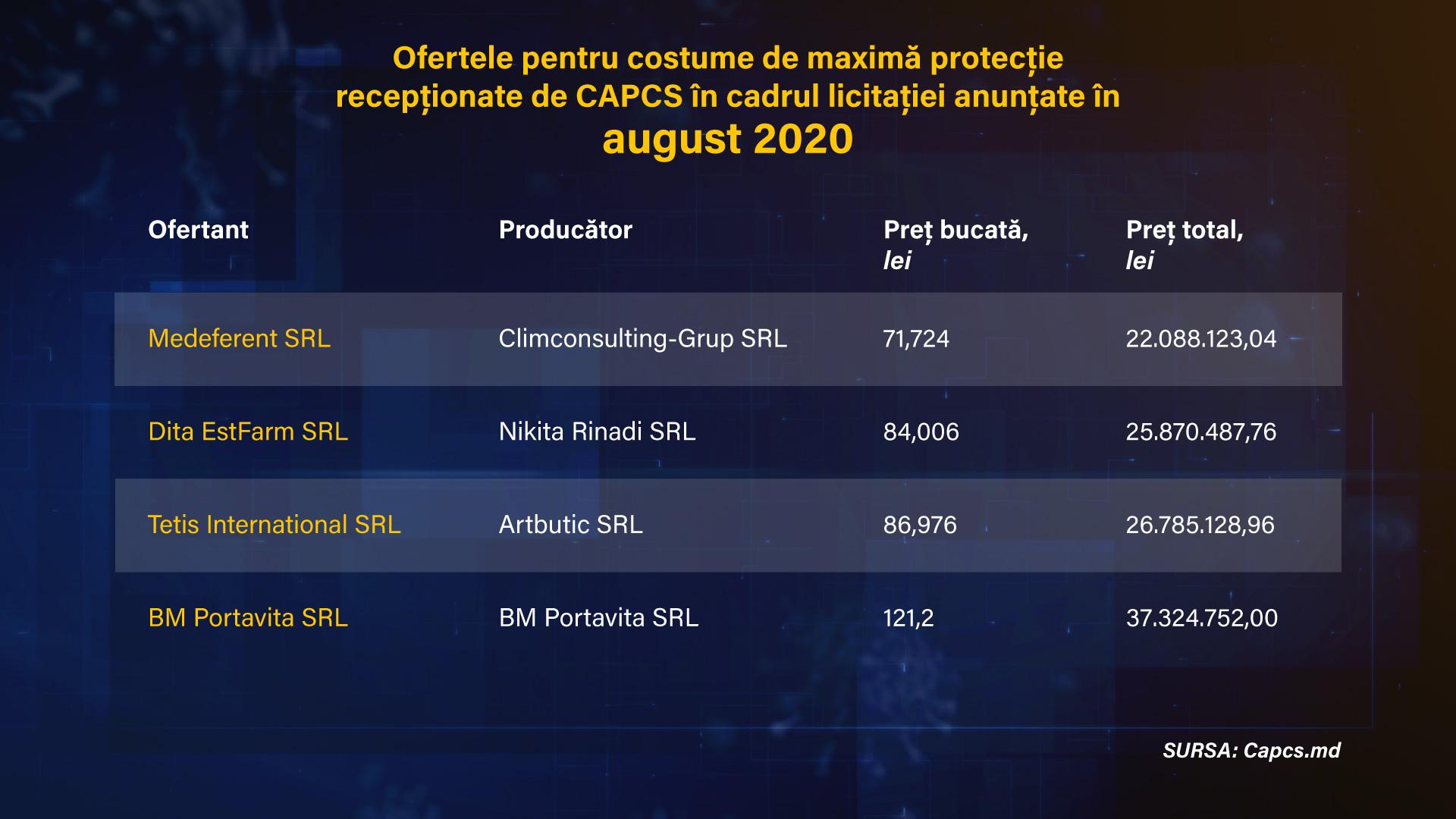 licitatie-capcs-08-2020