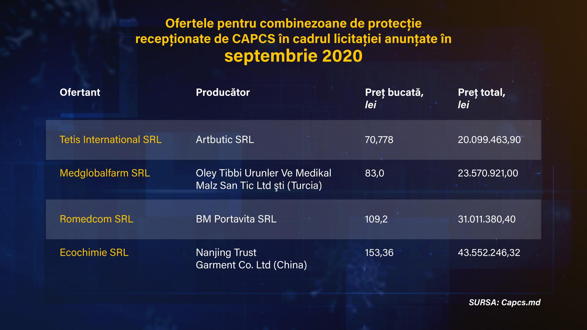 licitatie-capcs-09-2020