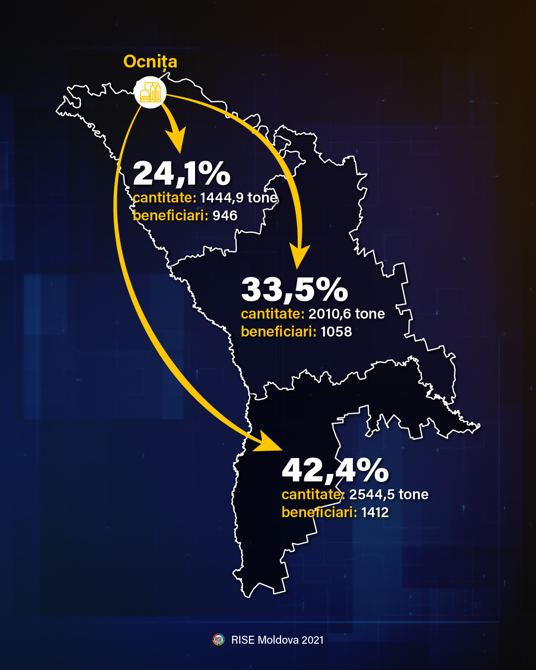 distributia-motorinei-pe-regiuni-grafic-rise-moldova