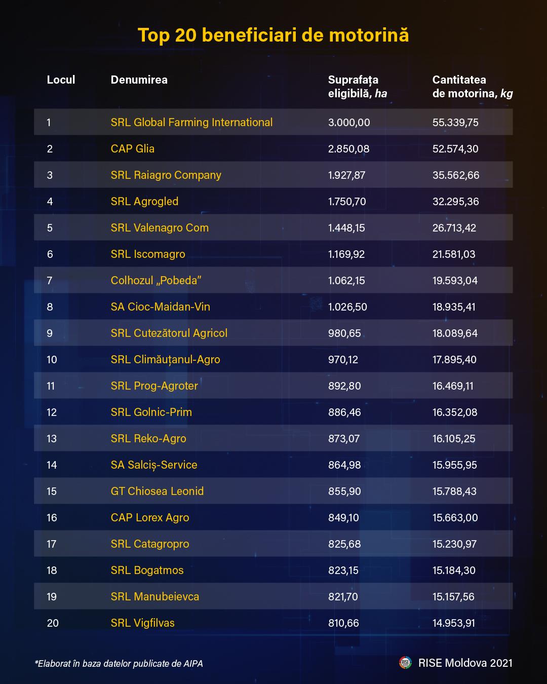 top-20-beneficiari-de-motorina-grafic-rise-moldova